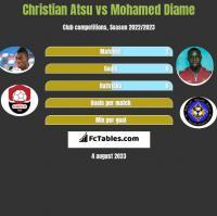 Christian Atsu vs Mohamed Diame h2h player stats
