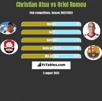 Christian Atsu vs Oriol Romeu h2h player stats