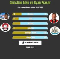 Christian Atsu vs Ryan Fraser h2h player stats