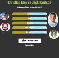 Christian Atsu vs Jack Harrison h2h player stats