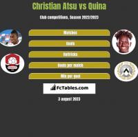 Christian Atsu vs Quina h2h player stats