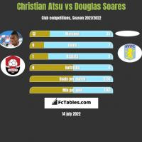 Christian Atsu vs Douglas Soares h2h player stats