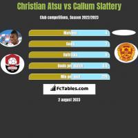 Christian Atsu vs Callum Slattery h2h player stats
