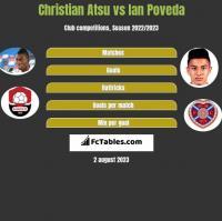 Christian Atsu vs Ian Poveda h2h player stats
