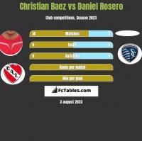 Christian Baez vs Daniel Rosero h2h player stats