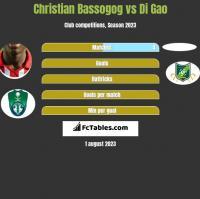 Christian Bassogog vs Di Gao h2h player stats