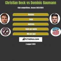 Christian Beck vs Dominic Baumann h2h player stats