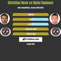 Christian Beck vs Rufat Dadasov h2h player stats
