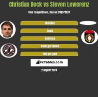 Christian Beck vs Steven Lewerenz h2h player stats