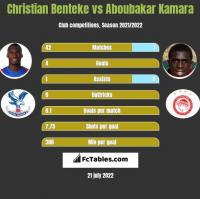Christian Benteke vs Aboubakar Kamara h2h player stats