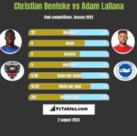 Christian Benteke vs Adam Lallana h2h player stats