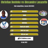 Christian Benteke vs Alexandre Lacazette h2h player stats