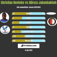 Christian Benteke vs Alireza Jahanbakhsh h2h player stats
