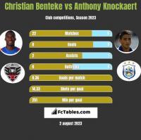 Christian Benteke vs Anthony Knockaert h2h player stats