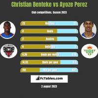 Christian Benteke vs Ayoze Perez h2h player stats