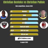 Christian Benteke vs Christian Pulisic h2h player stats