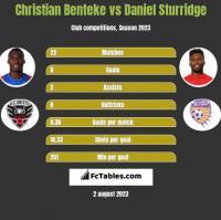 Christian Benteke vs Daniel Sturridge h2h player stats