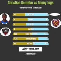 Christian Benteke vs Danny Ings h2h player stats