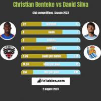 Christian Benteke vs David Silva h2h player stats