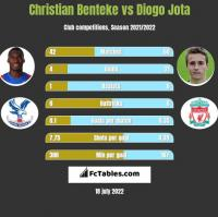 Christian Benteke vs Diogo Jota h2h player stats