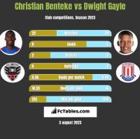 Christian Benteke vs Dwight Gayle h2h player stats