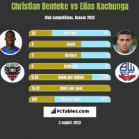 Christian Benteke vs Elias Kachunga h2h player stats