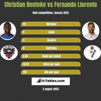 Christian Benteke vs Fernando Llorente h2h player stats
