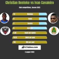 Christian Benteke vs Ivan Cavaleiro h2h player stats