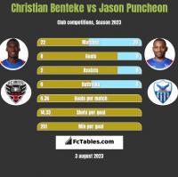 Christian Benteke vs Jason Puncheon h2h player stats