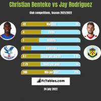 Christian Benteke vs Jay Rodriguez h2h player stats