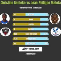 Christian Benteke vs Jean-Philippe Mateta h2h player stats