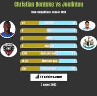 Christian Benteke vs Joelinton h2h player stats