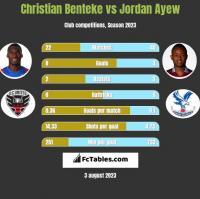 Christian Benteke vs Jordan Ayew h2h player stats