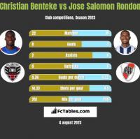 Christian Benteke vs Jose Salomon Rondon h2h player stats