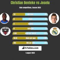 Christian Benteke vs Joselu h2h player stats