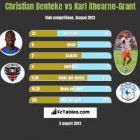 Christian Benteke vs Karl Ahearne-Grant h2h player stats