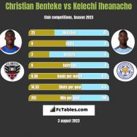 Christian Benteke vs Kelechi Iheanacho h2h player stats