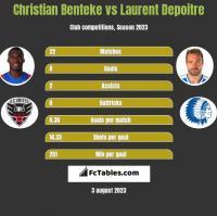 Christian Benteke vs Laurent Depoitre h2h player stats