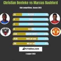 Christian Benteke vs Marcus Rashford h2h player stats