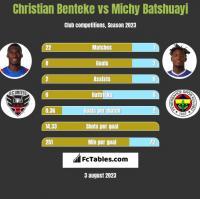 Christian Benteke vs Michy Batshuayi h2h player stats