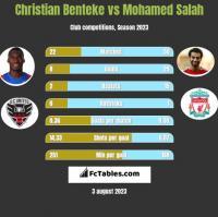 Christian Benteke vs Mohamed Salah h2h player stats