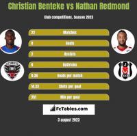 Christian Benteke vs Nathan Redmond h2h player stats