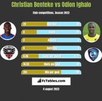Christian Benteke vs Odion Ighalo h2h player stats