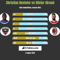 Christian Benteke vs Olivier Giroud h2h player stats