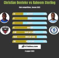 Christian Benteke vs Raheem Sterling h2h player stats