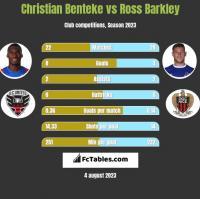 Christian Benteke vs Ross Barkley h2h player stats