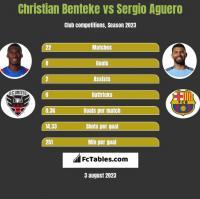 Christian Benteke vs Sergio Aguero h2h player stats