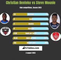 Christian Benteke vs Steve Mounie h2h player stats