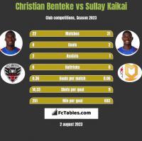 Christian Benteke vs Sullay Kaikai h2h player stats