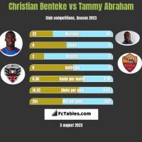 Christian Benteke vs Tammy Abraham h2h player stats